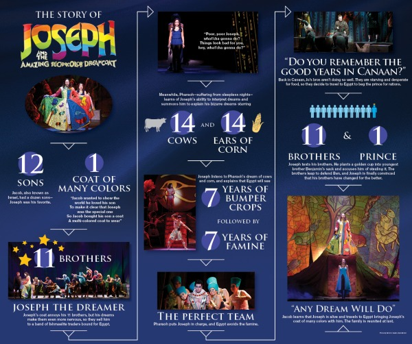 1415_TPTSC_Theater_Joseph_Timeline_Final
